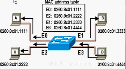 Mac学习5