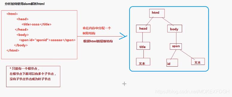 JavaWeb学习笔记之JavaScript