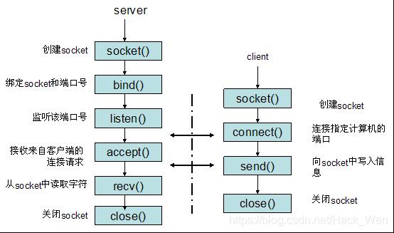 socket流程图