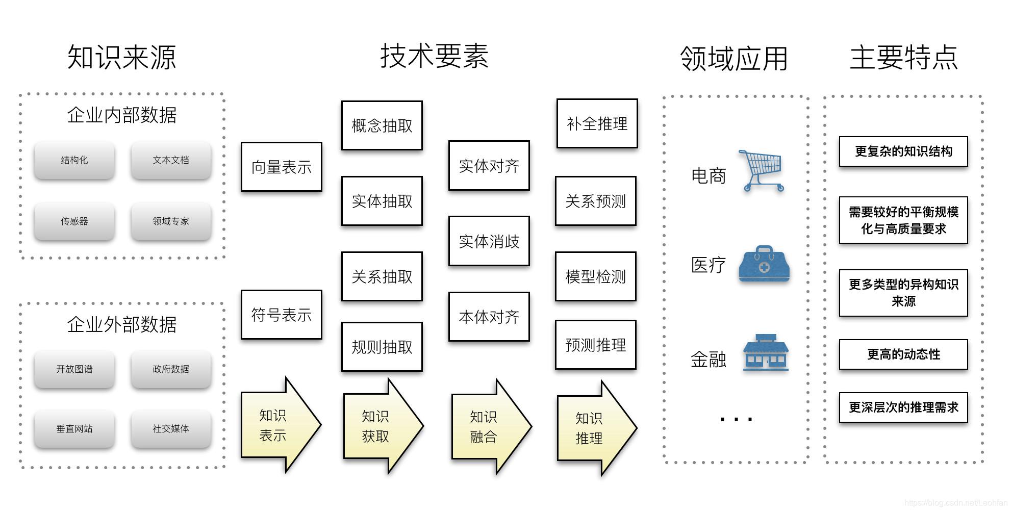 知識圖譜的系統工程觀- IT閱讀