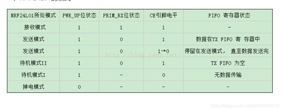 nrf24l01使用与调试经验总结- zj490044512的博客- CSDN博客