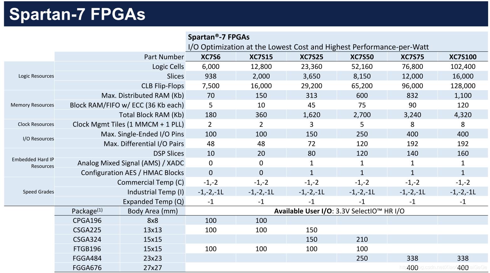 xilinx 7系列FPGA分类简介- 小青菜哥哥的博客- CSDN博客