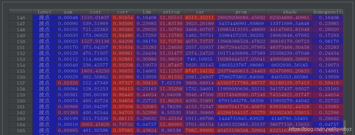 波点纹理GLCM值