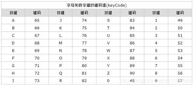 使用JS监听键盘按下事件(keydown event) - u014344668的专栏
