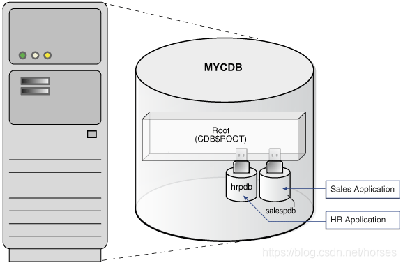Consolidation of Non-CDBs into a CDB