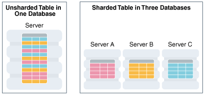 Horizontal Partitioning of a Table Across Shards