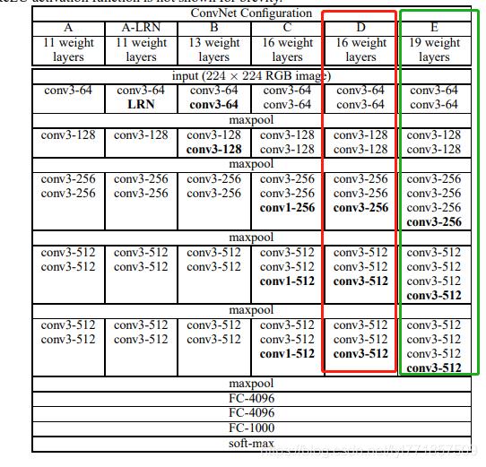 神经网络】VGG16、VGG16_bn、VGG19_bn详解以及使用pytorch进行模型预训练