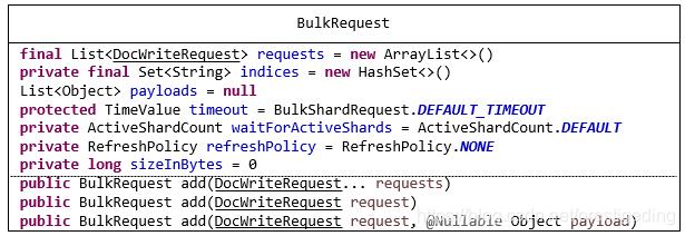 Elasticsearch Document Bulk API详解、原理与示例