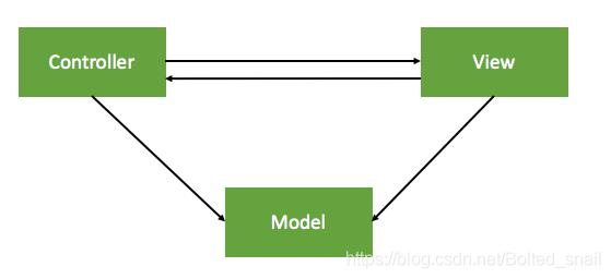 MVC – 变种