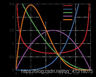概率分布函数