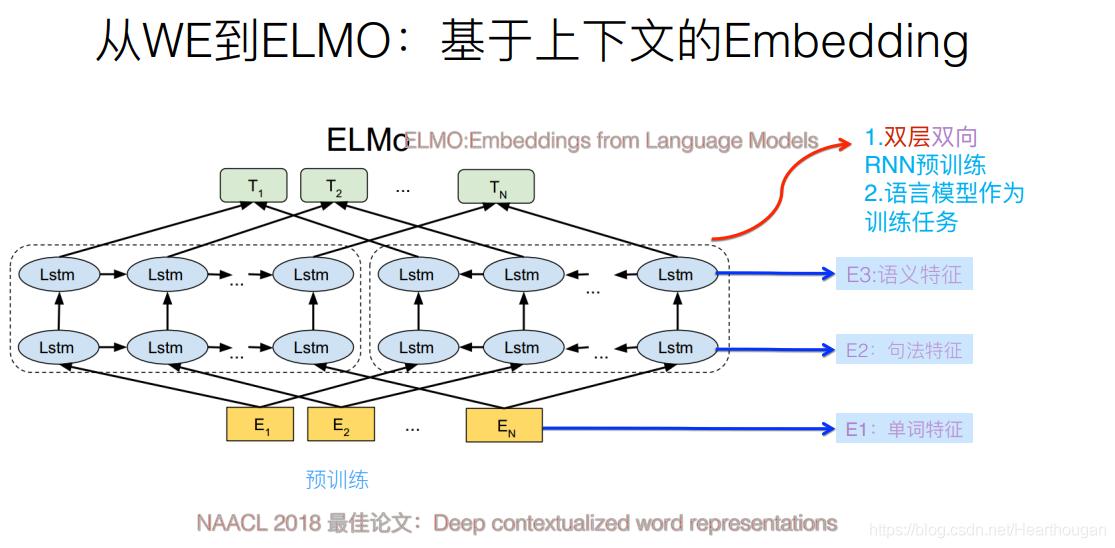 从Word Embedding到Bert模型—自然语言处理中的预训练技术发展史
