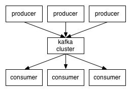 kafka集群示意图