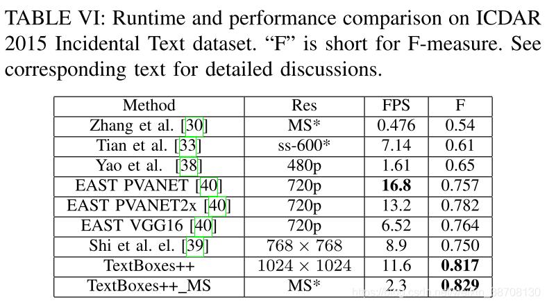 目标检测之模型篇(8)【TextBoxes/TextBoxes++】 - 点点的博客