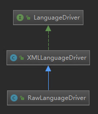 LanguageDriver及其实现类