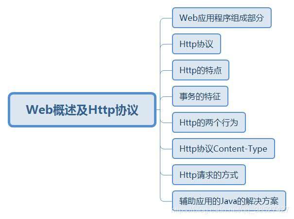 2361a95963c30 Web概述- qq_38527427的博客- CSDN博客