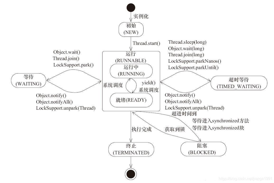线程状态图
