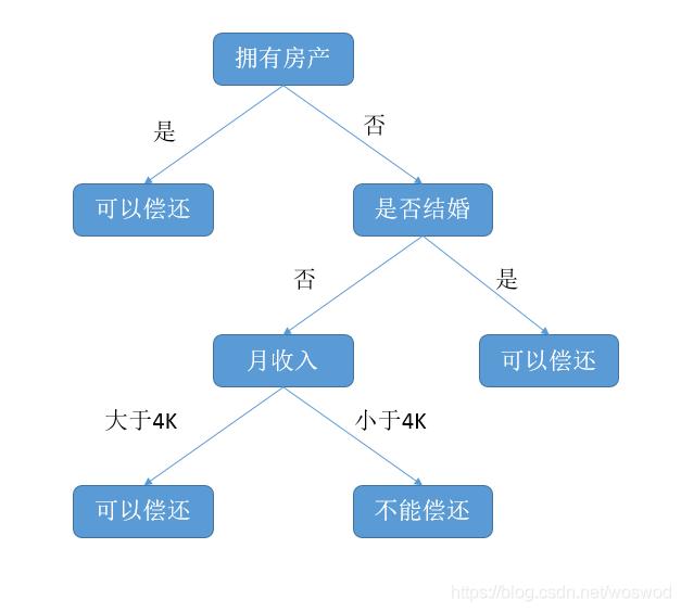 决策树例子