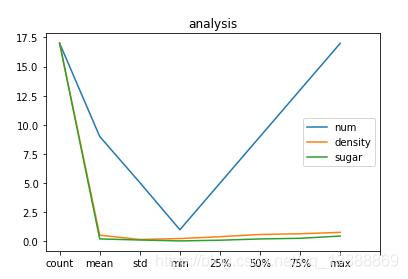 dataframe进行groupby后画图坐标轴刻度问题- Rookiekk - CSDN博客