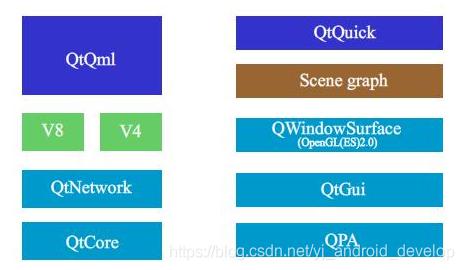 QT框架簡介- IT閱讀