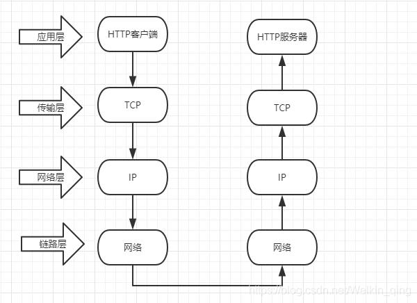 TCP/IP传输流
