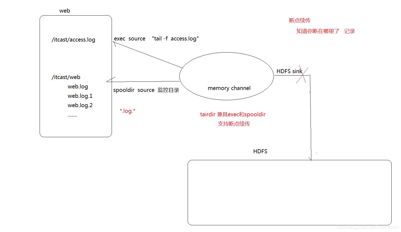 网站日志流量系统—-【数据采集模块、数据预处理模块】