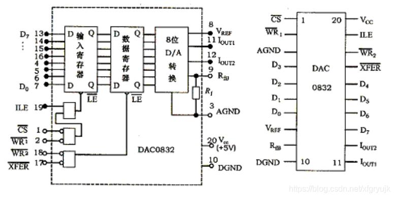 DAC0832