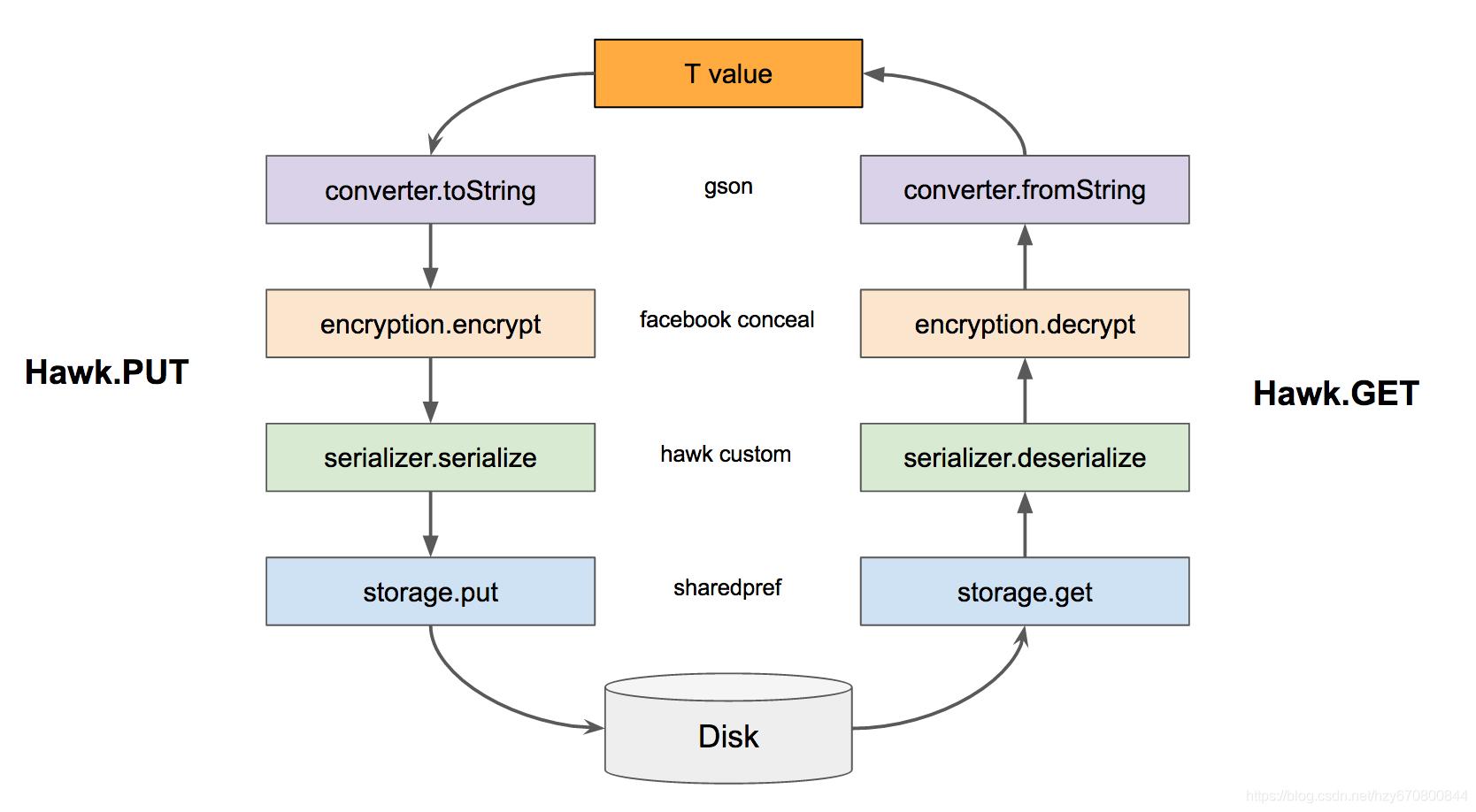 Android Hawk資料庫的原始碼解析,Github開源專案,基於