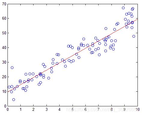 线性模型分类器