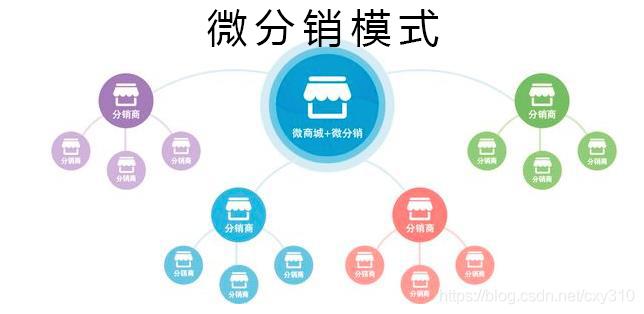 微分销系统模式