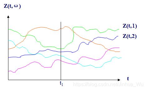 股票走势图,不同的曲线代表不同的交易日