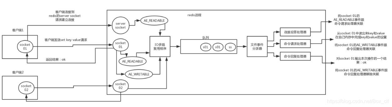 相关缓存面试问题总结(一) - Box_clf的博客- CSDN博客