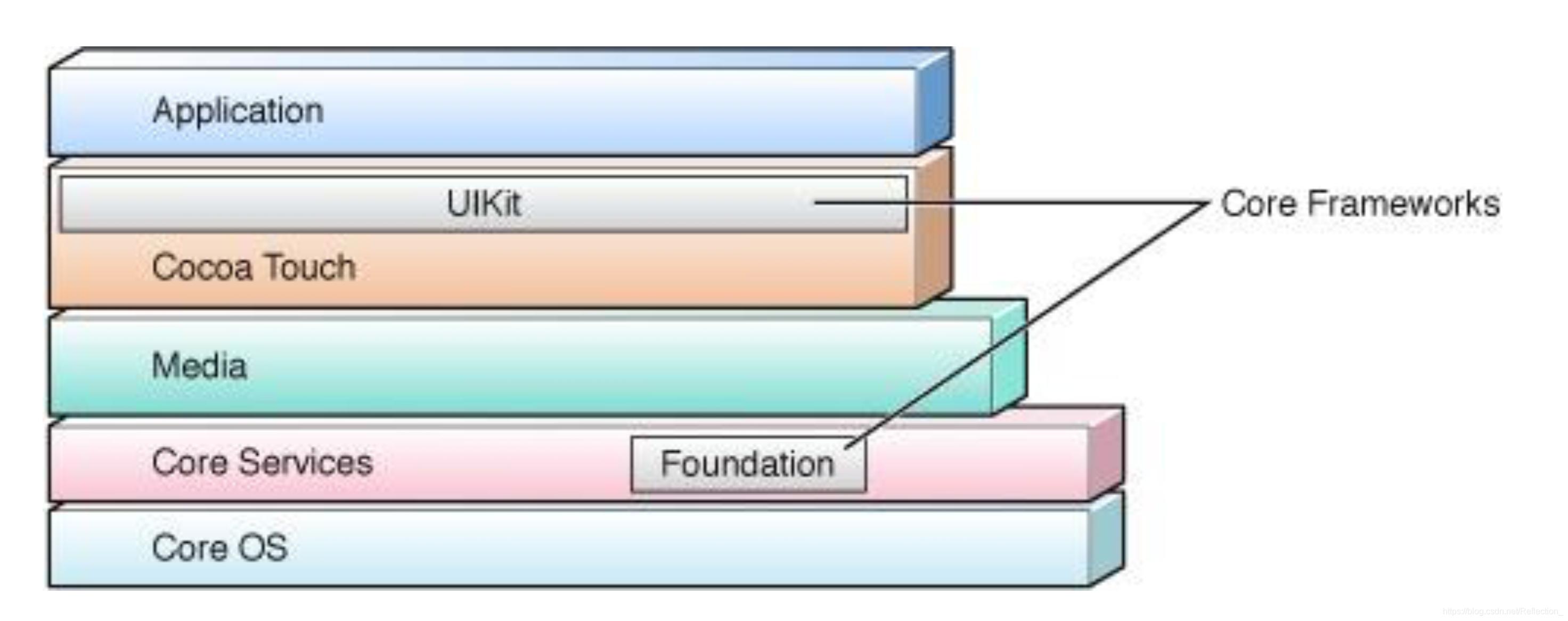 Cocoa Touch 体系结构