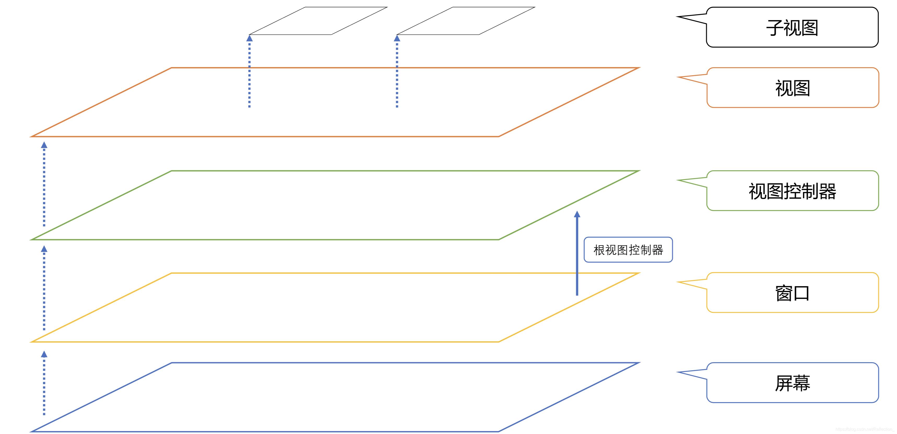 UIView的层次结构