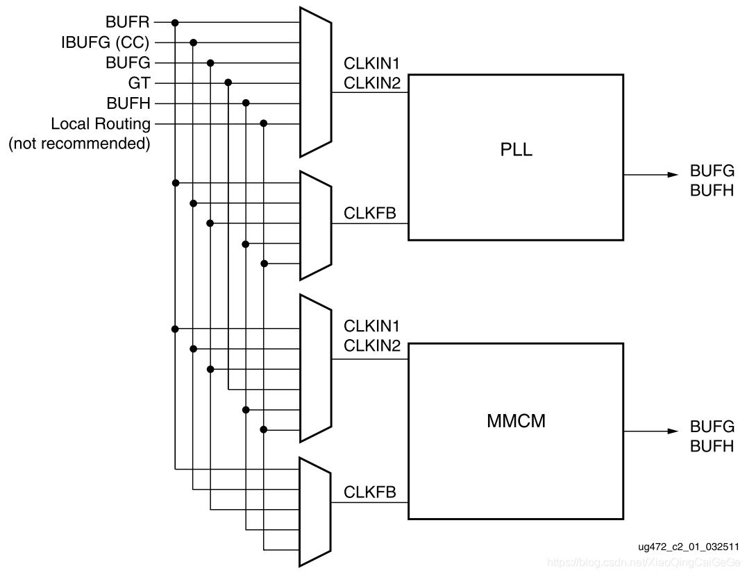 xilinx 7系列FPGA時鐘篇(4)_CMT簡介- IT閱讀