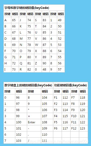 js鍵盤按鈕keyCode及示例大全- IT閱讀