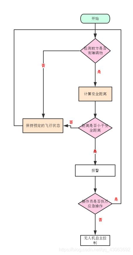 无人机避障系统流程图