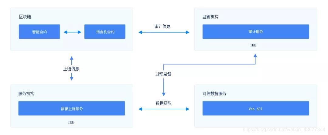 预言机技术架构图