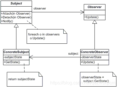 Java进阶篇设计模式之十三 ---- 观察者模式和空对象模式