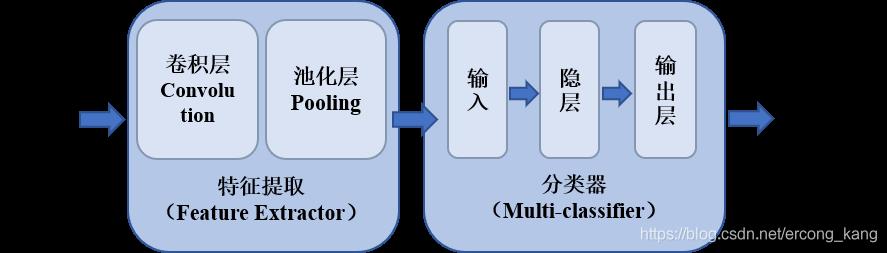 大程序框架