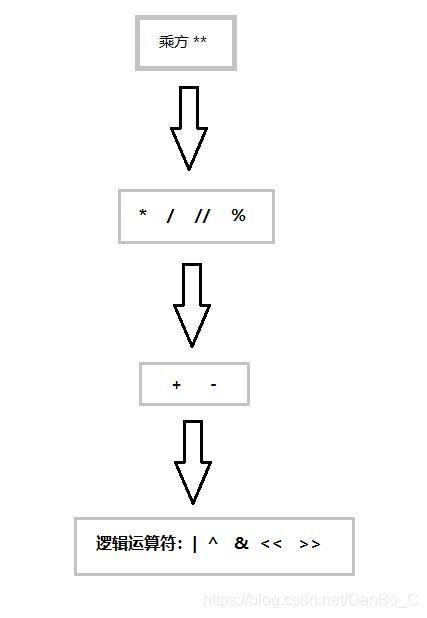 运算符优先级(依此降低)