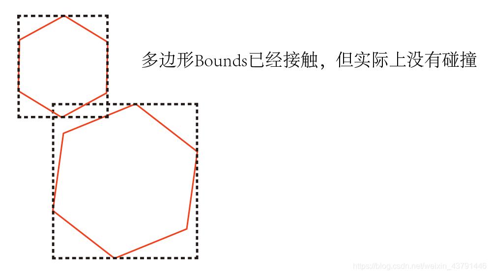 多边形碰撞