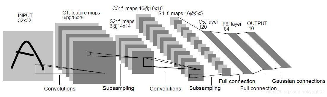 leNet-5 卷积网络结构