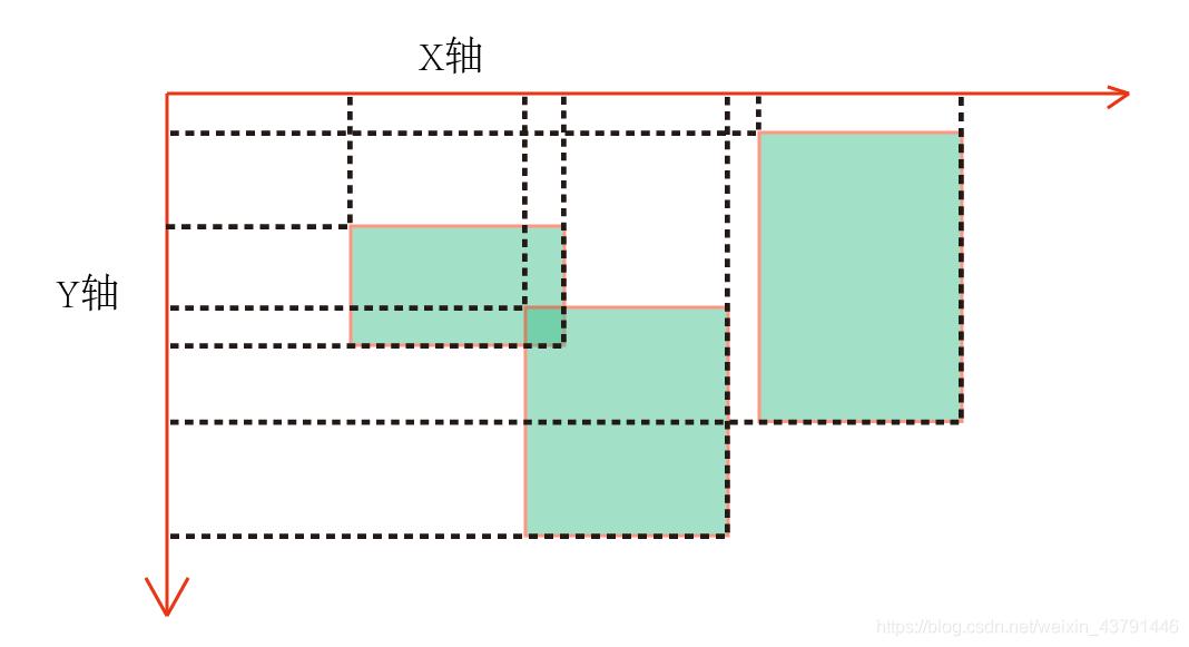 最大最小点映射到xy轴上的值进行比较