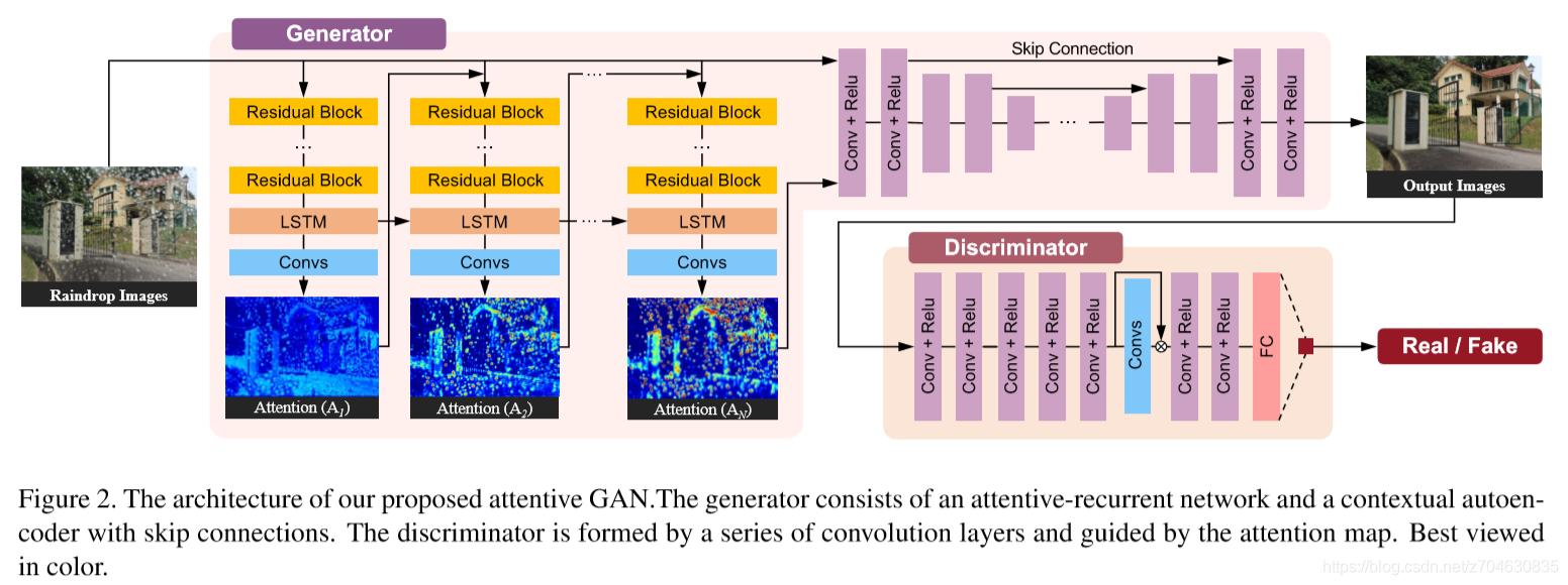 对抗神经网络学习(十)——attentiveGAN实现影像去雨滴的过程(tensorflow