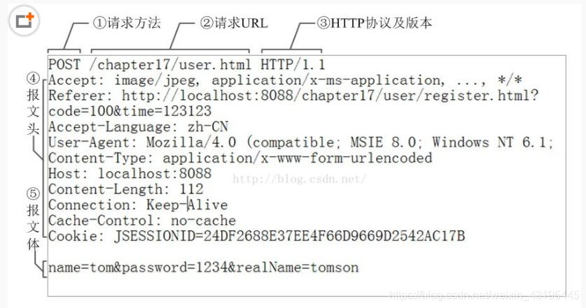**![HTTP的请求报文]**(https://img-blog.csdnimg.cn/20181129201321605.png?x-oss-process=image/watermark,type_ZmFuZ3poZW5naGVpdGk,shadow_10,text_aHR0cHM6Ly9ibG9nLmNzZG4ubmV0L3dlaXhpbl80MzE5NTQ0NQ==,size_16,color_FFFFFF,t_70)