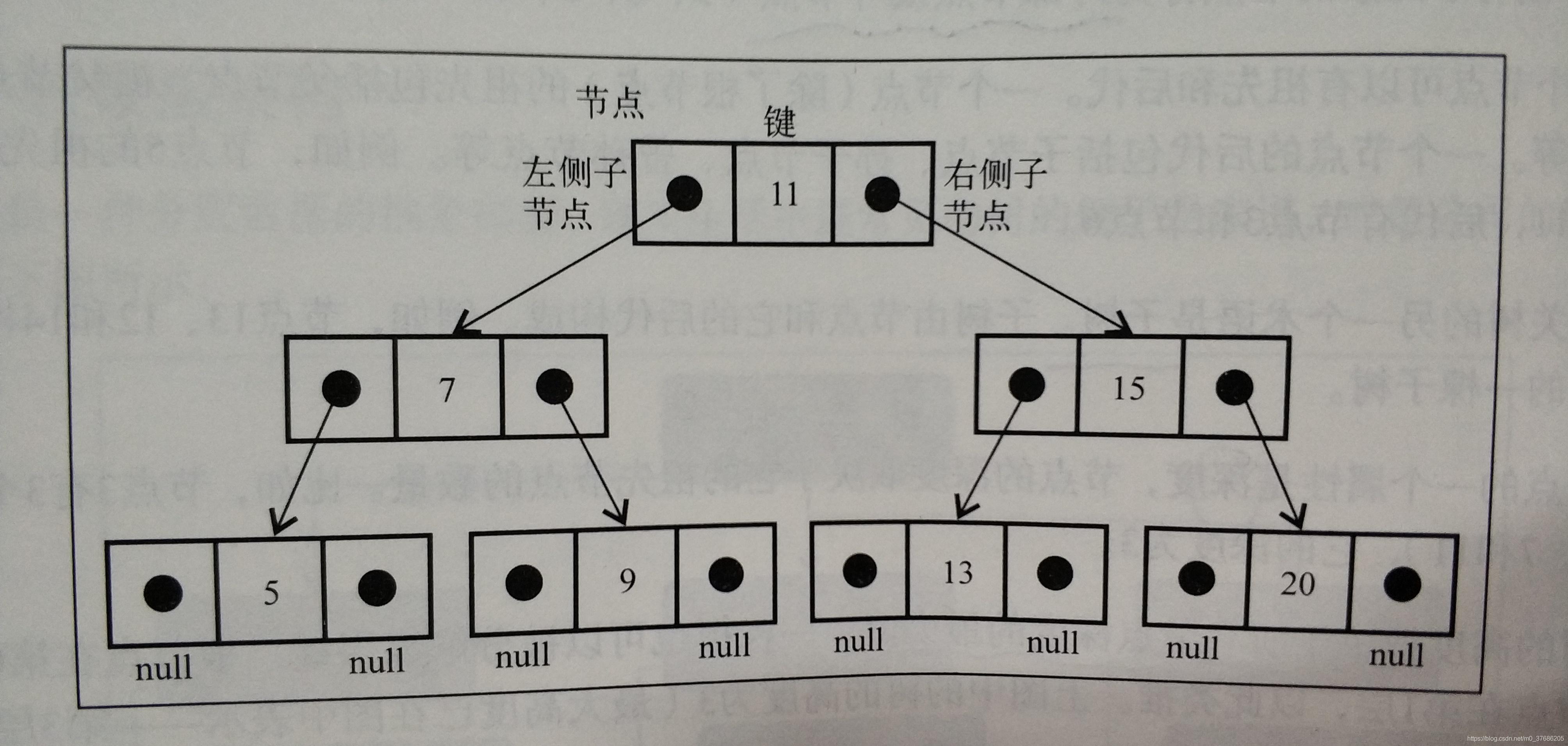 二叉搜索树数据结构的组织方式