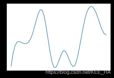Python用插值法绘制平滑曲线- KEE_HA的博客- CSDN博客