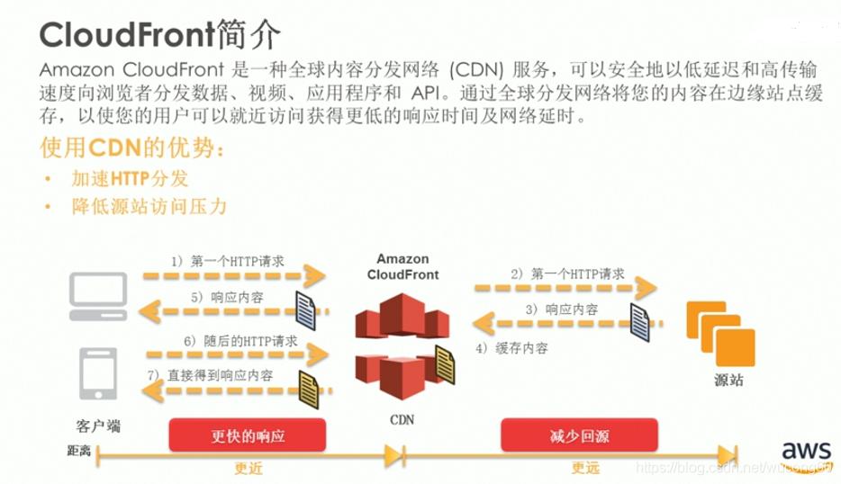 AWS: CloudFront(CDN)的使用系列之一——S3为例- wucong60的专栏