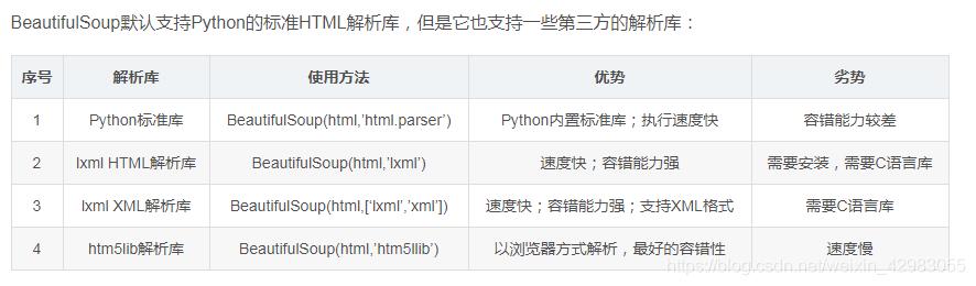 Python beautifulsoup库实践- weixin_42983055的博客- CSDN博客