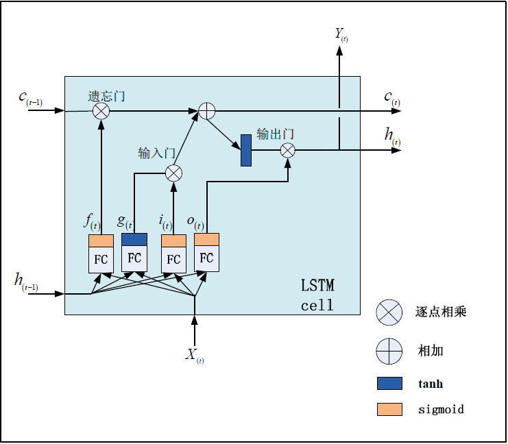 LSTM0.png